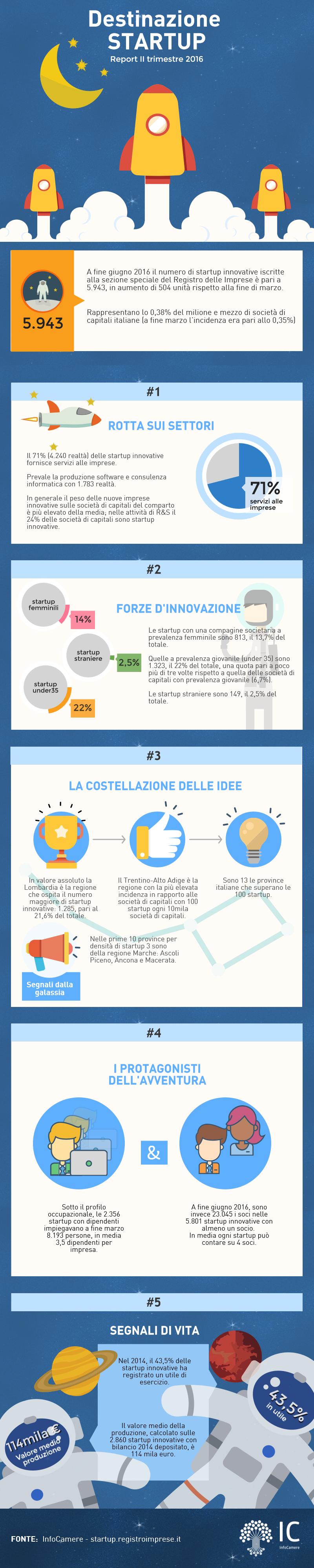 Infografica startupIItrime 2016